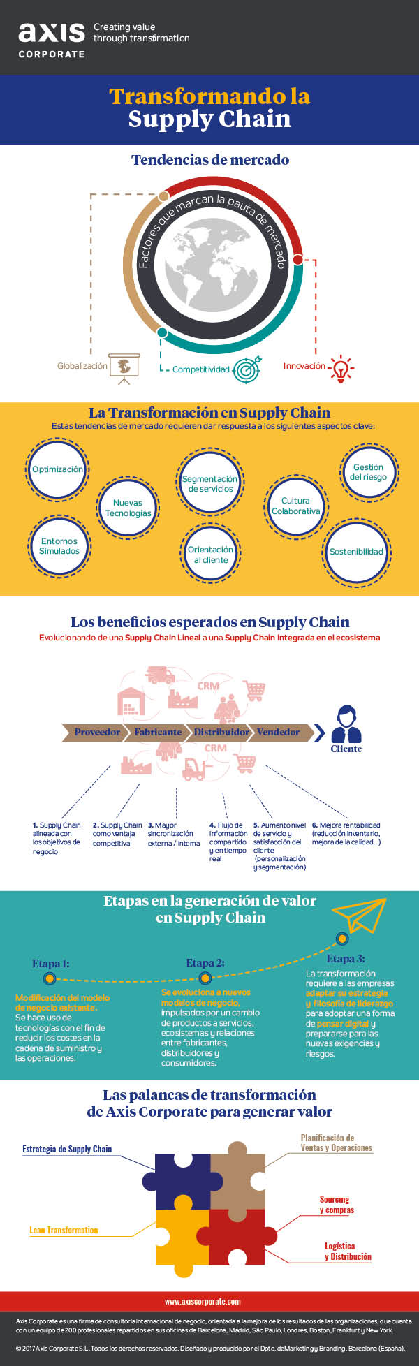 Transformando la Supply Chain