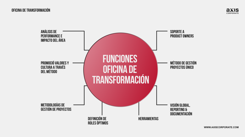 funcion_oficina de transformación_axiscorporate